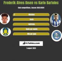 Frederik Alves Ibsen vs Karlo Bartolec h2h player stats