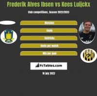 Frederik Alves Ibsen vs Kees Luijckx h2h player stats