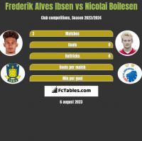 Frederik Alves Ibsen vs Nicolai Boilesen h2h player stats