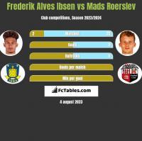 Frederik Alves Ibsen vs Mads Roerslev h2h player stats
