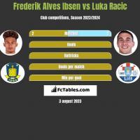 Frederik Alves Ibsen vs Luka Racic h2h player stats