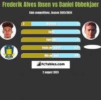 Frederik Alves Ibsen vs Daniel Obbekjaer h2h player stats