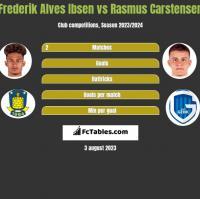 Frederik Alves Ibsen vs Rasmus Carstensen h2h player stats