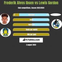 Frederik Alves Ibsen vs Lewis Gordon h2h player stats