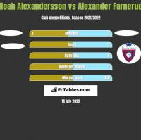 Noah Alexandersson vs Alexander Farnerud h2h player stats