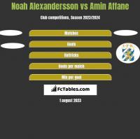 Noah Alexandersson vs Amin Affane h2h player stats