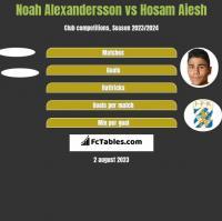 Noah Alexandersson vs Hosam Aiesh h2h player stats