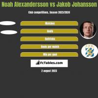 Noah Alexandersson vs Jakob Johansson h2h player stats