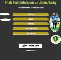 Noah Alexandersson vs Junes Barny h2h player stats