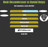 Noah Alexandersson vs Kundai Benyu h2h player stats