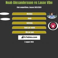 Noah Alexandersson vs Lasse Vibe h2h player stats