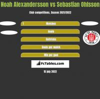 Noah Alexandersson vs Sebastian Ohlsson h2h player stats