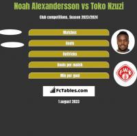 Noah Alexandersson vs Toko Nzuzi h2h player stats
