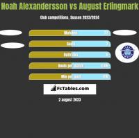 Noah Alexandersson vs August Erlingmark h2h player stats
