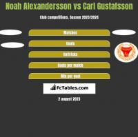 Noah Alexandersson vs Carl Gustafsson h2h player stats