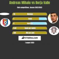 Andreas Mihaiu vs Borja Valle h2h player stats
