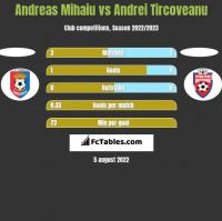 Andreas Mihaiu vs Andrei Tircoveanu h2h player stats