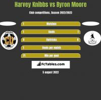 Harvey Knibbs vs Byron Moore h2h player stats