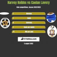 Harvey Knibbs vs Caolan Lavery h2h player stats