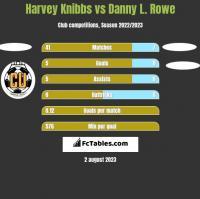 Harvey Knibbs vs Danny L. Rowe h2h player stats
