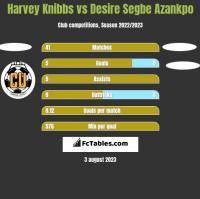 Harvey Knibbs vs Desire Segbe Azankpo h2h player stats