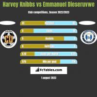 Harvey Knibbs vs Emmanuel Dieseruvwe h2h player stats