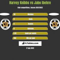 Harvey Knibbs vs Jabo Ibehre h2h player stats