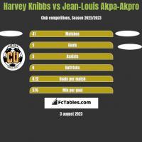 Harvey Knibbs vs Jean-Louis Akpa-Akpro h2h player stats