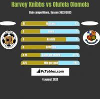 Harvey Knibbs vs Olufela Olomola h2h player stats