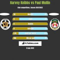 Harvey Knibbs vs Paul Mullin h2h player stats