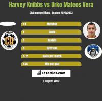 Harvey Knibbs vs Urko Mateos Vera h2h player stats
