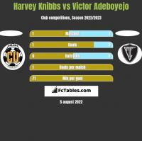 Harvey Knibbs vs Victor Adeboyejo h2h player stats