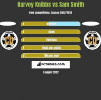 Harvey Knibbs vs Sam Smith h2h player stats