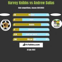 Harvey Knibbs vs Andrew Dallas h2h player stats