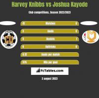 Harvey Knibbs vs Joshua Kayode h2h player stats