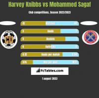 Harvey Knibbs vs Mohammed Sagaf h2h player stats