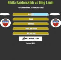 Nikita Razdorskikh vs Oleg Łanin h2h player stats