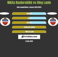 Nikita Razdorskikh vs Oleg Lanin h2h player stats