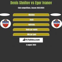 Denis Shnitov vs Egor Ivanov h2h player stats
