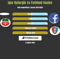 Igor Kutergin vs Farkhod Vasiev h2h player stats