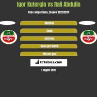 Igor Kutergin vs Rail Abdulin h2h player stats