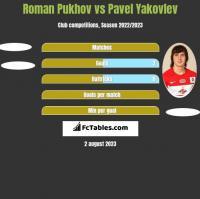 Roman Pukhov vs Pavel Yakovlev h2h player stats
