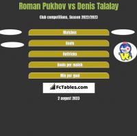 Roman Pukhov vs Denis Talalay h2h player stats