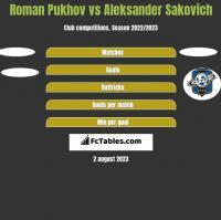 Roman Pukhov vs Aleksander Sakovich h2h player stats