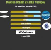 Maksim Danilin vs Artur Yusupov h2h player stats