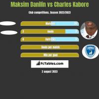 Maksim Danilin vs Charles Kabore h2h player stats