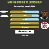 Maksim Danilin vs Clinton Njie h2h player stats