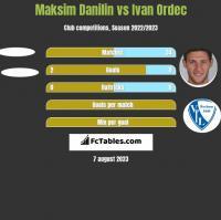Maksim Danilin vs Ivan Ordec h2h player stats