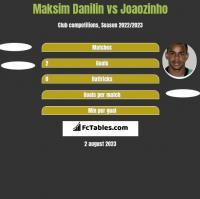 Maksim Danilin vs Joaozinho h2h player stats