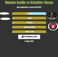 Maksim Danilin vs Kristoffer Olsson h2h player stats